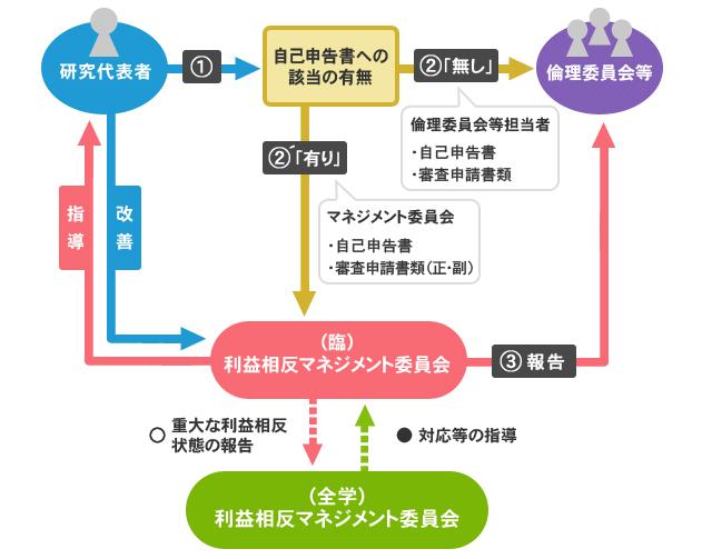 弘前大学  大学院医学研究科 / 医学部医学科